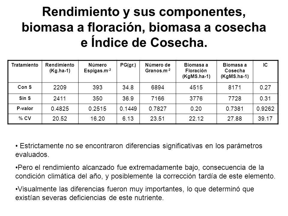 Rendimiento y sus componentes, biomasa a floración, biomasa a cosecha e Índice de Cosecha. TratamientoRendimiento (Kg.ha-1) Número Espigas.m -2 PG(gr.