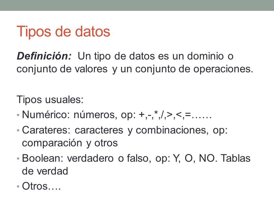 Tipos de datos Definición: Un tipo de datos es un dominio o conjunto de valores y un conjunto de operaciones. Tipos usuales: Numérico: números, op: +,