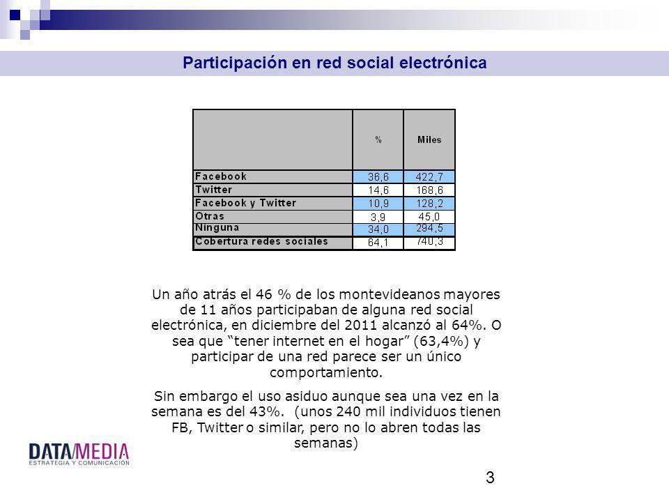 3 Participación en red social electrónica Un año atrás el 46 % de los montevideanos mayores de 11 años participaban de alguna red social electrónica, en diciembre del 2011 alcanzó al 64%.