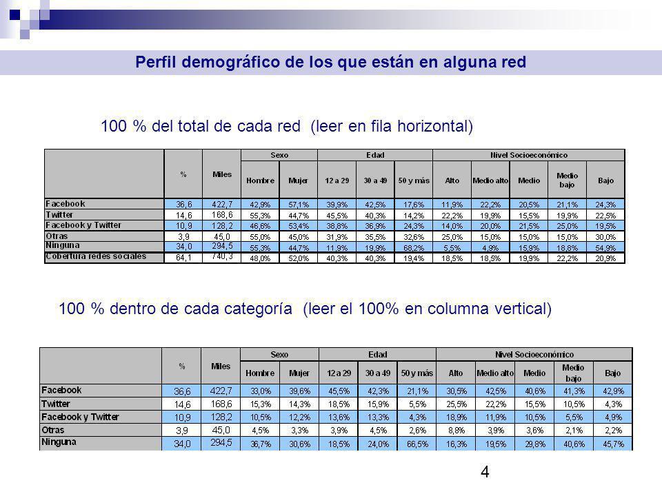 4 Perfil demográfico de los que están en alguna red 100 % del total de cada red (leer en fila horizontal) 100 % dentro de cada categoría (leer el 100% en columna vertical)
