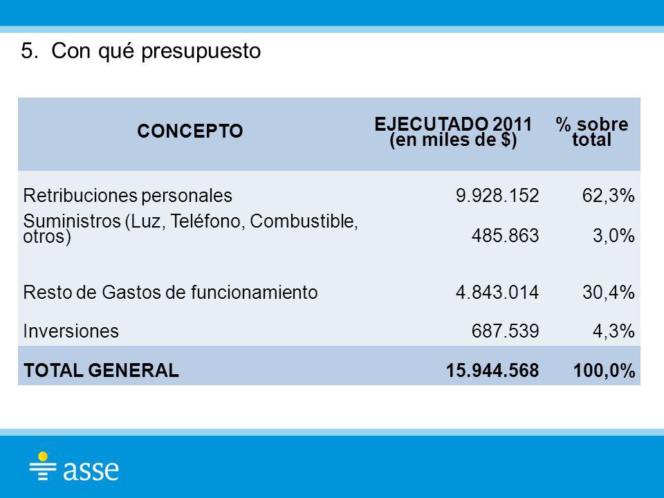 5. Con qué presupuesto CONCEPTO EJECUTADO 2011 (en miles de $) % sobre total Retribuciones personales9.928.15262,3% Suministros (Luz, Teléfono, Combus