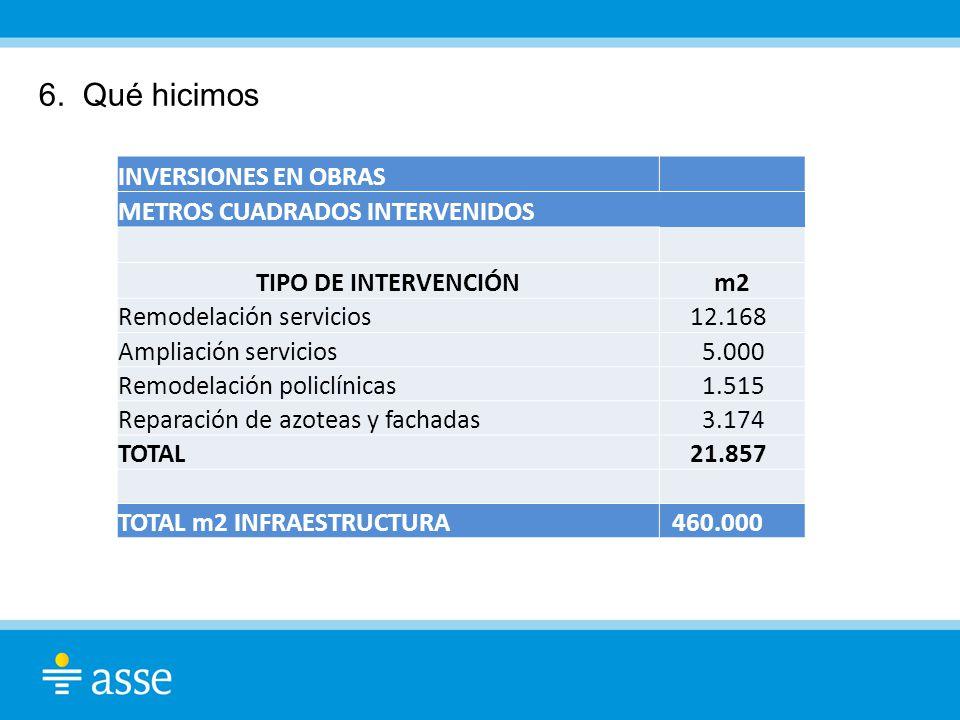 6. Qué hicimos INVERSIONES EN OBRAS METROS CUADRADOS INTERVENIDOS TIPO DE INTERVENCIÓNm2 Remodelación servicios 12.168 Ampliación servicios 5.000 Remo