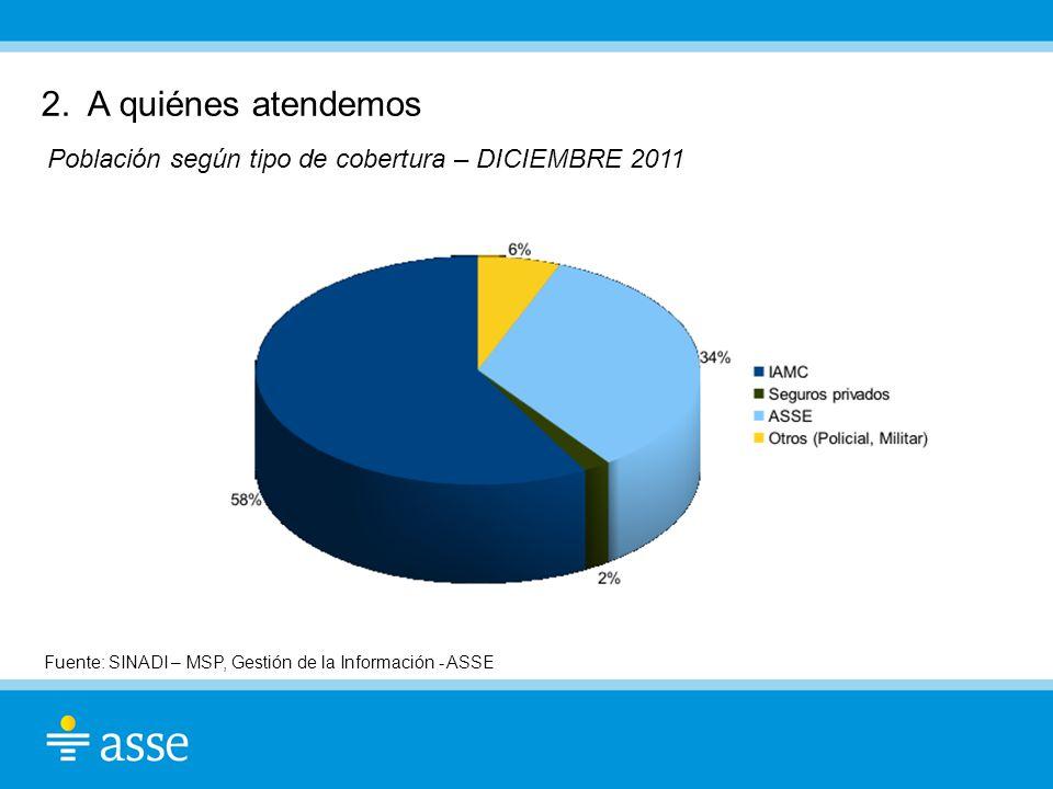 2. A quiénes atendemos Población según tipo de cobertura – DICIEMBRE 2011 Fuente: SINADI – MSP, Gestión de la Información - ASSE