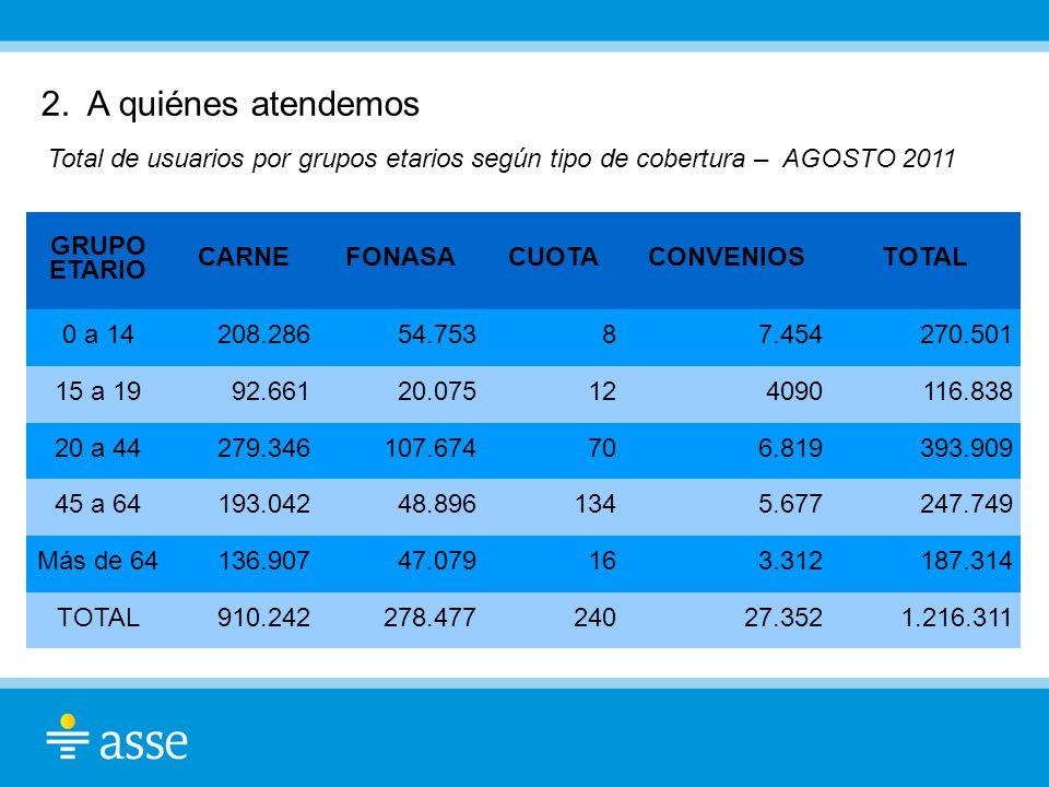 2. A quiénes atendemos Total de usuarios por grupos etarios según tipo de cobertura – AGOSTO 2011 GRUPO ETARIO CARNEFONASACUOTACONVENIOSTOTAL 0 a 1420