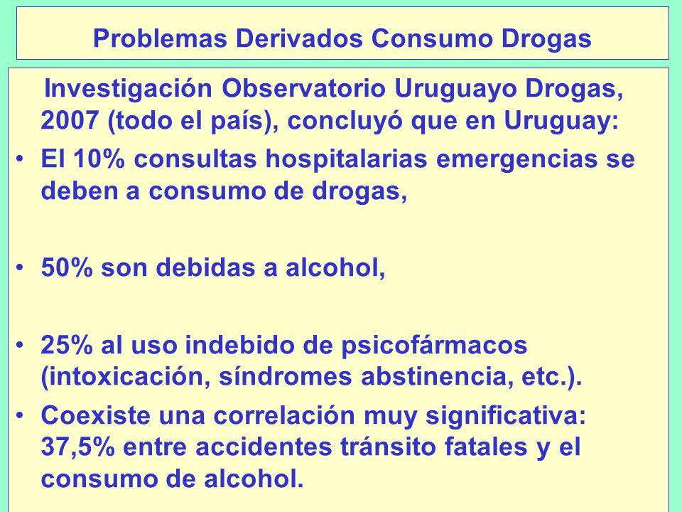 Problemas Derivados Consumo Drogas Investigación Observatorio Uruguayo Drogas, 2007 (todo el país), concluyó que en Uruguay: El 10% consultas hospitalarias emergencias se deben a consumo de drogas, 50% son debidas a alcohol, 25% al uso indebido de psicofármacos (intoxicación, síndromes abstinencia, etc.).