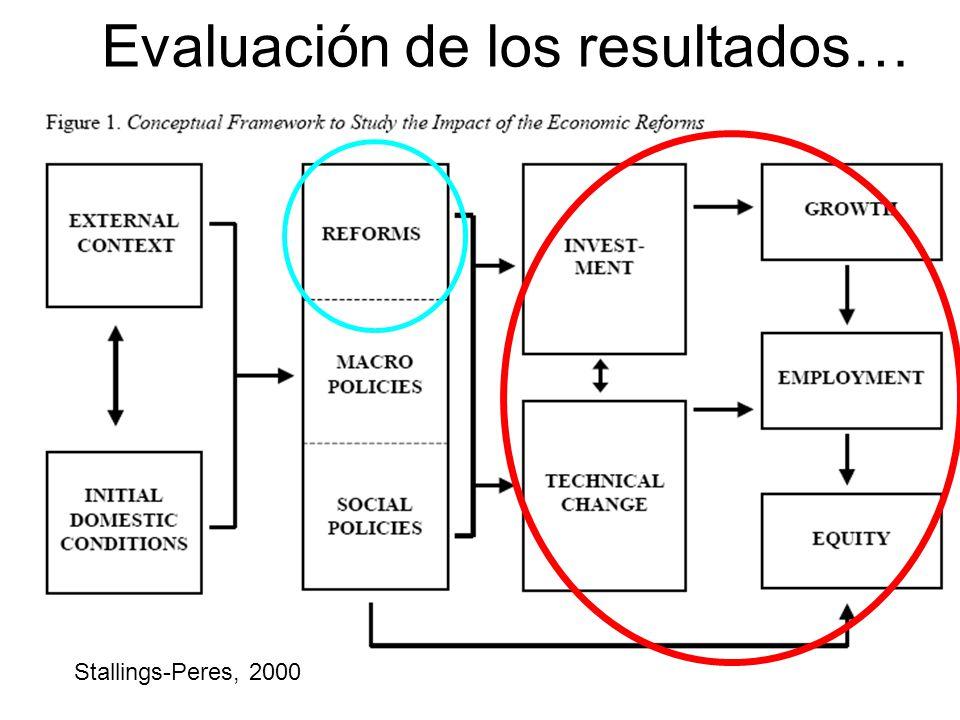 Evaluación de los resultados… Stallings-Peres, 2000