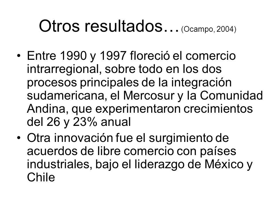 Otros resultados… (Ocampo, 2004) Entre 1990 y 1997 floreció el comercio intrarregional, sobre todo en los dos procesos principales de la integración sudamericana, el Mercosur y la Comunidad Andina, que experimentaron crecimientos del 26 y 23% anual Otra innovación fue el surgimiento de acuerdos de libre comercio con países industriales, bajo el liderazgo de México y Chile