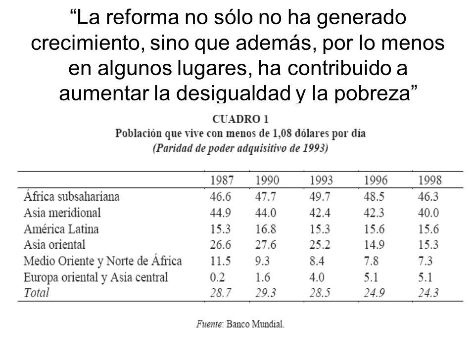 La reforma no sólo no ha generado crecimiento, sino que además, por lo menos en algunos lugares, ha contribuido a aumentar la desigualdad y la pobreza