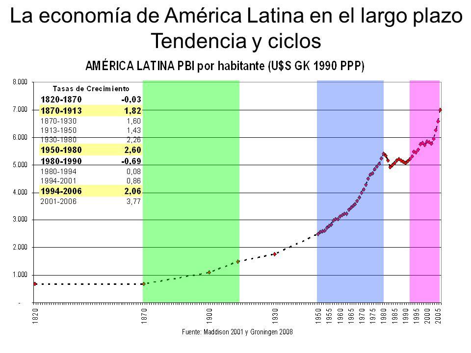 La economía de América Latina en el largo plazo Tendencia y ciclos