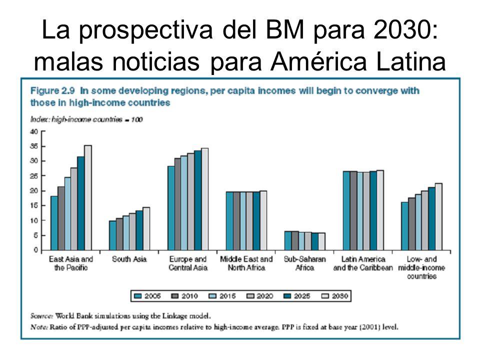 La prospectiva del BM para 2030: malas noticias para América Latina