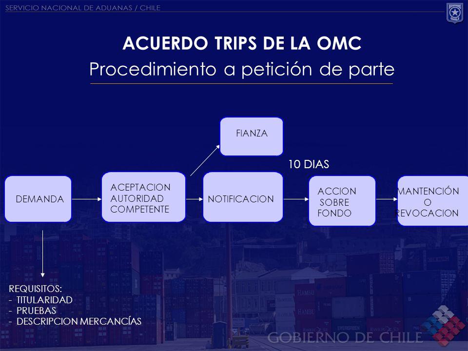 ACUERDO TRIPS DE LA OMC Actuación de Oficio Aduana EVIDENCIA CLARA INFRACCIÓN SOLICITAR INFORMACIÓN AL TITULAR NOTIFICACIÓN INICIO PROCEDIMIENTO DERECHO A INSPECCIÓN E INFORMACION