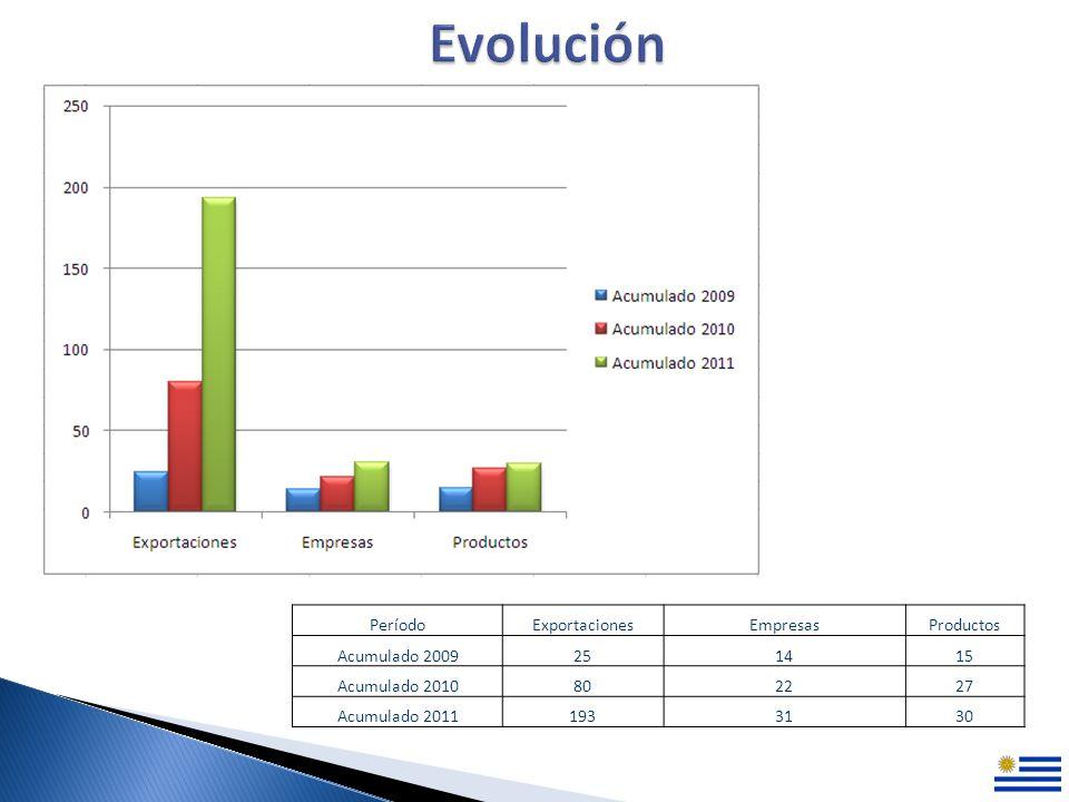 PeríodoExportacionesEmpresasProductos Acumulado 2009251415 Acumulado 2010802227 Acumulado 20111933130
