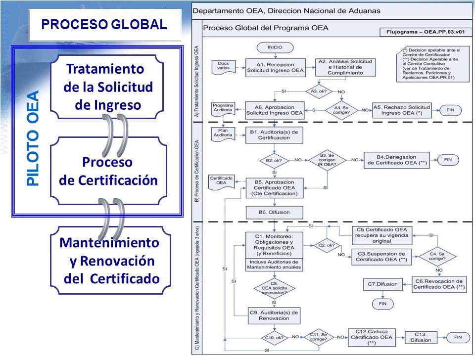 Proceso de Certificación Mantenimiento y Renovación del Certificado PROCESO GLOBAL Tratamiento de la Solicitud de Ingreso PILOTO OEA