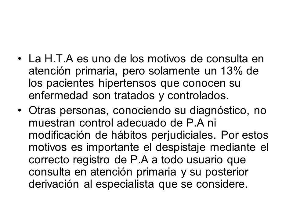 La H.T.A es uno de los motivos de consulta en atención primaria, pero solamente un 13% de los pacientes hipertensos que conocen su enfermedad son tratados y controlados.