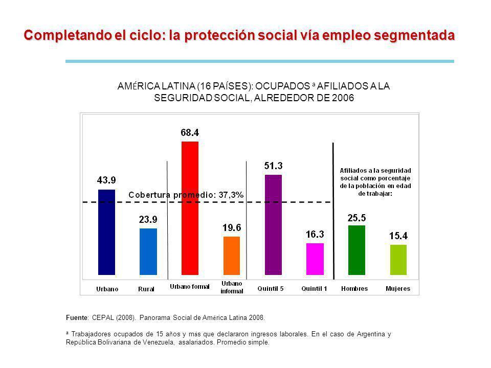Completando el ciclo: la protección social vía empleo segmentada AM É RICA LATINA (16 PA Í SES): OCUPADOS a AFILIADOS A LA SEGURIDAD SOCIAL, ALREDEDOR DE 2006 Fuente: CEPAL (2008).