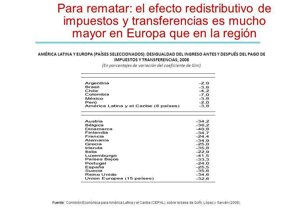 Para rematar: el efecto redistributivo de impuestos y transferencias es mucho mayor en Europa que en la región AMÉRICA LATINA Y EUROPA (PAÍSES SELECCIONADOS): DESIGUALDAD DEL INGRESO ANTES Y DESPUÉS DEL PAGO DE IMPUESTOS Y TRANSFERENCIAS, 2008 (En porcentajes de variación del coeficiente de Gini) Fuente: Comisión Económica para América Latina y el Caribe (CEPAL), sobre la base de Goñi, López y Servén (2008).