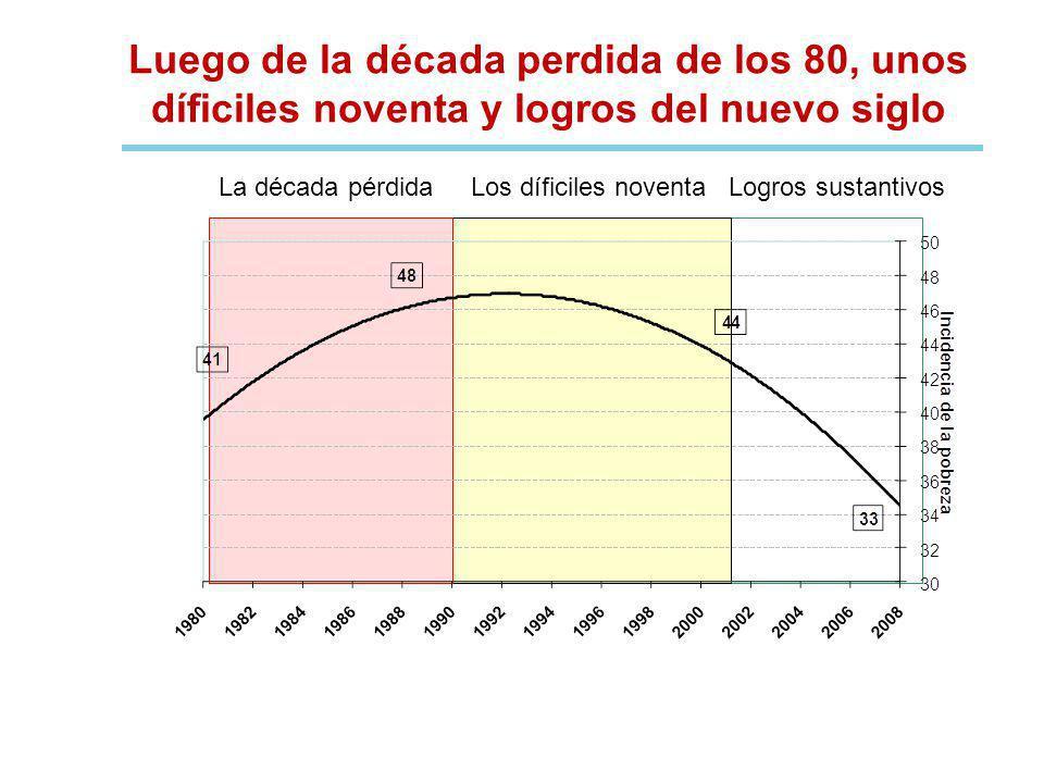 Luego de la década perdida de los 80, unos díficiles noventa y logros del nuevo siglo La década pérdida Los díficiles noventa Logros sustantivos