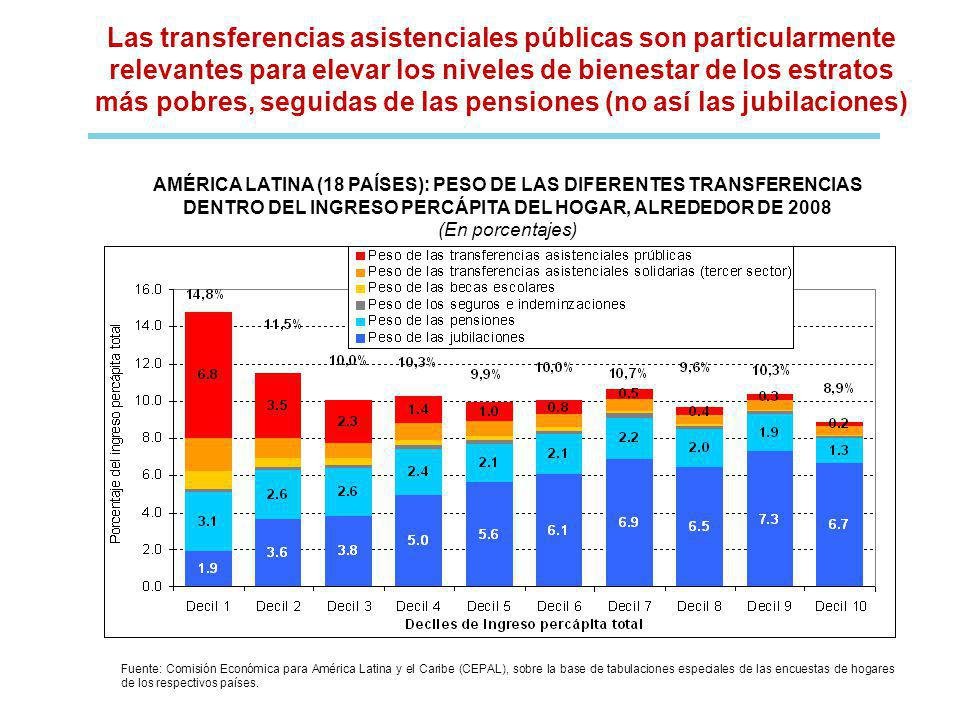AMÉRICA LATINA (18 PAÍSES): PESO DE LAS DIFERENTES TRANSFERENCIAS DENTRO DEL INGRESO PERCÁPITA DEL HOGAR, ALREDEDOR DE 2008 (En porcentajes) Fuente: Comisión Económica para América Latina y el Caribe (CEPAL), sobre la base de tabulaciones especiales de las encuestas de hogares de los respectivos países.