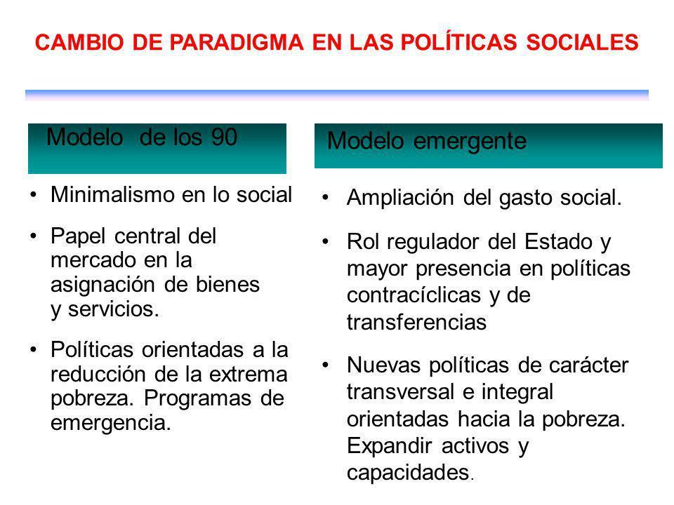 Minimalismo en lo social Papel central del mercado en la asignación de bienes y servicios.