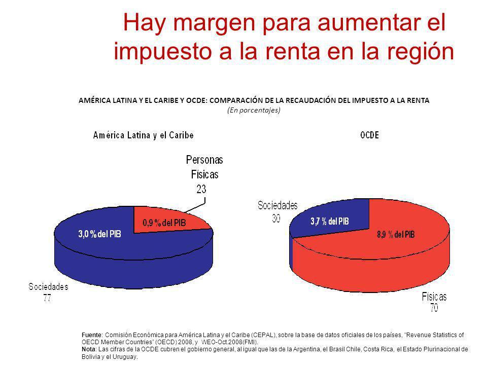 Hay margen para aumentar el impuesto a la renta en la región AMÉRICA LATINA Y EL CARIBE Y OCDE: COMPARACIÓN DE LA RECAUDACIÓN DEL IMPUESTO A LA RENTA (En porcentajes) Fuente: Comisión Económica para América Latina y el Caribe (CEPAL), sobre la base de datos oficiales de los países, Revenue Statistics of OECD Member Countries (OECD) 2008, y WEO-Oct.2008(FMI).