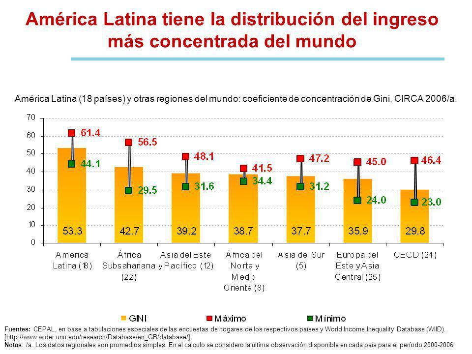 América Latina tiene la distribución del ingreso más concentrada del mundo América Latina (18 países) y otras regiones del mundo: coeficiente de concentración de Gini, CIRCA 2006/a.