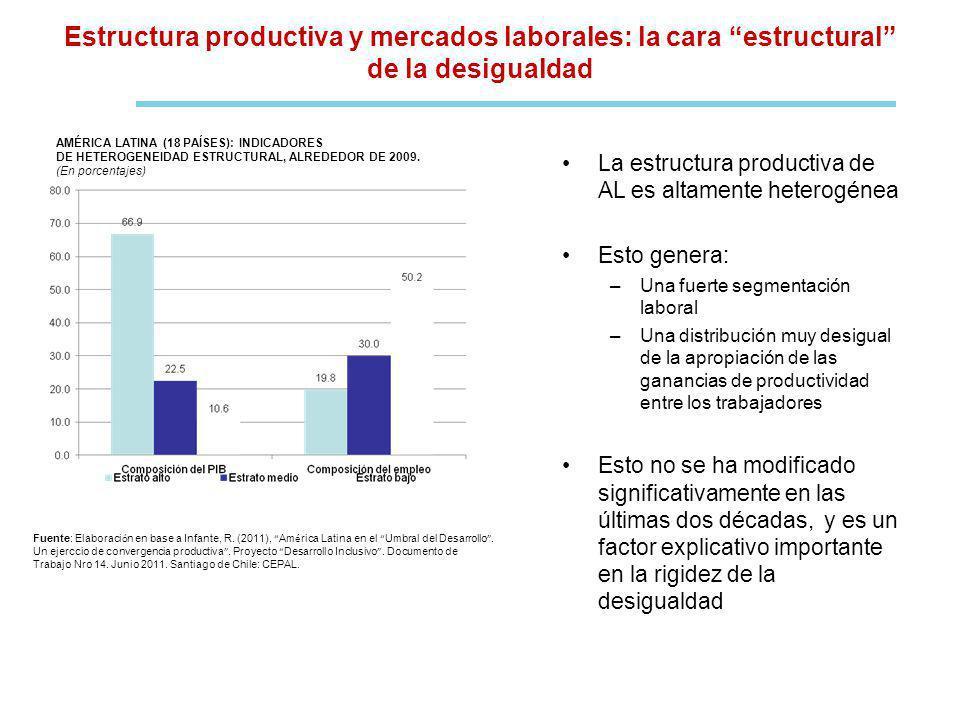 Estructura productiva y mercados laborales: la cara estructural de la desigualdad La estructura productiva de AL es altamente heterogénea Esto genera: –Una fuerte segmentación laboral –Una distribución muy desigual de la apropiación de las ganancias de productividad entre los trabajadores Esto no se ha modificado significativamente en las últimas dos décadas, y es un factor explicativo importante en la rigidez de la desigualdad AMÉRICA LATINA (18 PAÍSES): INDICADORES DE HETEROGENEIDAD ESTRUCTURAL, ALREDEDOR DE 2009.