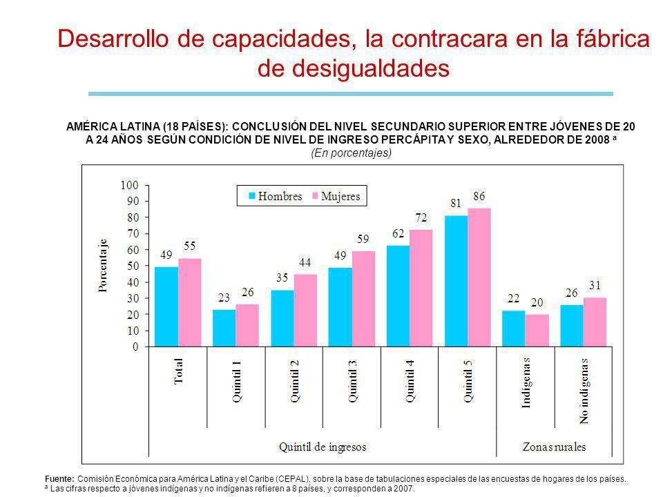 Desarrollo de capacidades, la contracara en la fábrica de desigualdades Fuente: Comisión Económica para América Latina y el Caribe (CEPAL), sobre la base de tabulaciones especiales de las encuestas de hogares de los países.