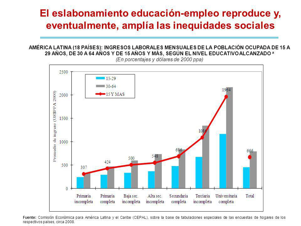 El eslabonamiento educación-empleo reproduce y, eventualmente, amplía las inequidades sociales Fuente: Comisión Económica para América Latina y el Caribe (CEPAL), sobre la base de tabulaciones especiales de las encuestas de hogares de los respectivos países, circa 2008.