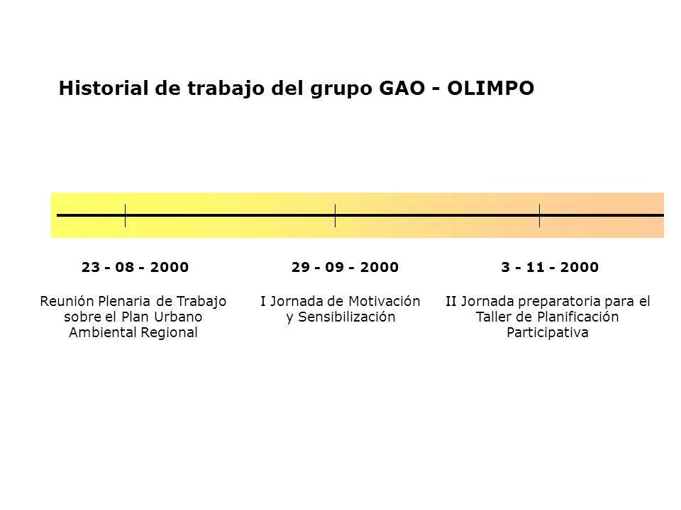 Historial de trabajo del grupo GAO - OLIMPO 23 - 08 - 20003 - 11 - 2000 I Jornada de Motivación y Sensibilización II Jornada preparatoria para el Taller de Planificación Participativa 29 - 09 - 2000 Reunión Plenaria de Trabajo sobre el Plan Urbano Ambiental Regional