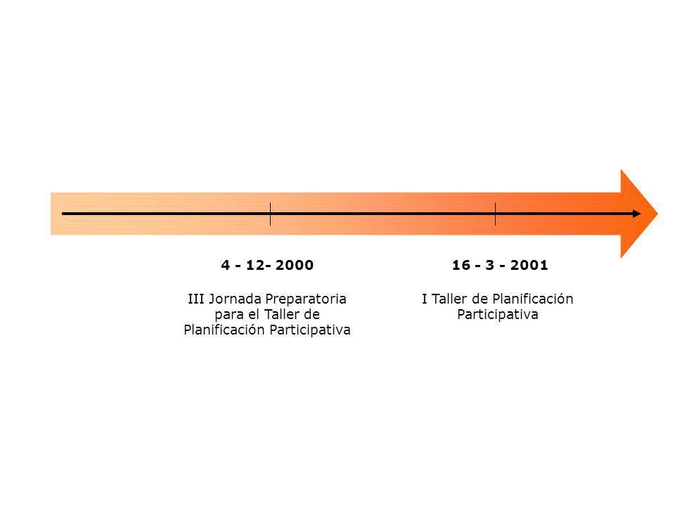 16 - 3 - 2001 III Jornada Preparatoria para el Taller de Planificación Participativa I Taller de Planificación Participativa 4 - 12- 2000
