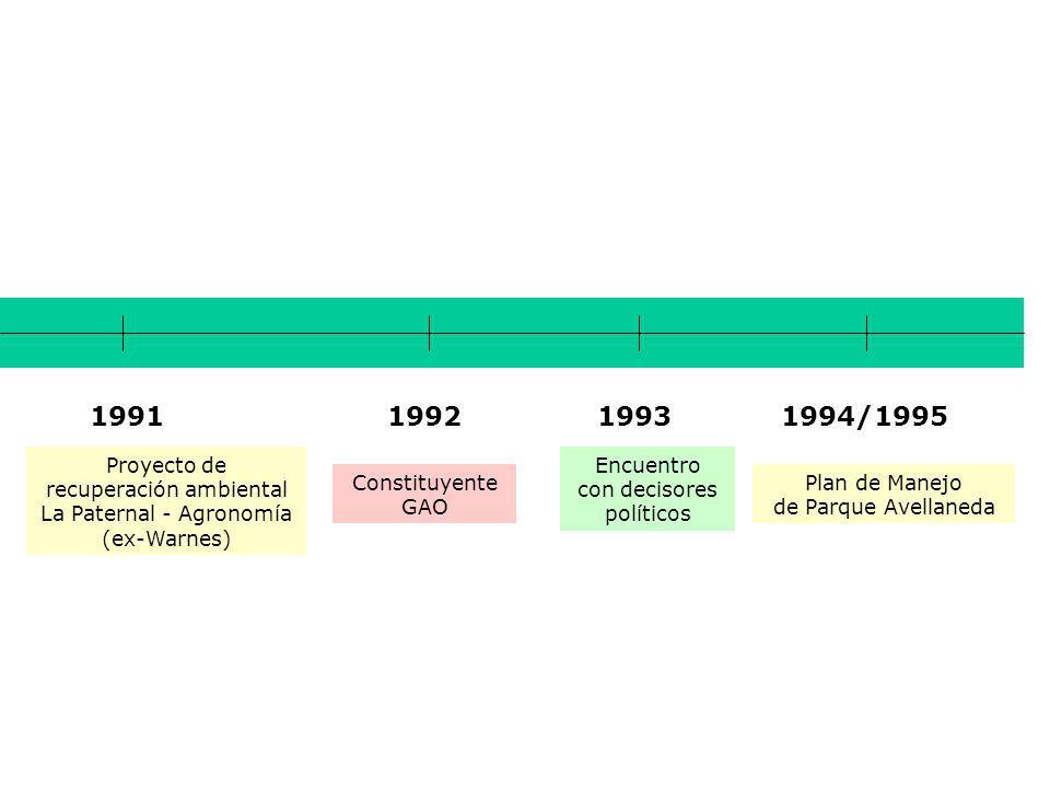 1993 Constituyente GAO Encuentro con decisores políticos 19921991 Proyecto de recuperación ambiental La Paternal - Agronomía (ex-Warnes) 1994/1995 Plan de Manejo de Parque Avellaneda