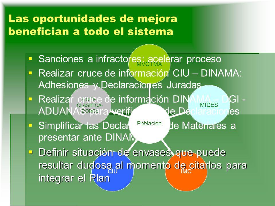 Cerrar el círculo: suma declaraciones suministradores envases = suma declaraciones consumidores envases Cerrar el círculo: suma declaraciones suministradores envases = suma declaraciones consumidores envases Completar el proceso para que aportes de las Empresas al Plan se deduzcan del IRAE Completar el proceso para que aportes de las Empresas al Plan se deduzcan del IRAE Oportunidades de Mejora (2) Población MVOTMAMIDESIMCCIU COOP.