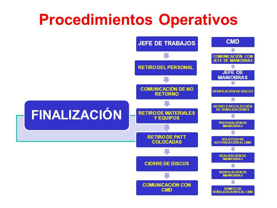 Procedimientos Operativos FINALIZACIÓN