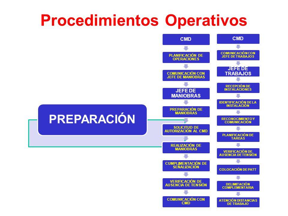 Procedimientos Operativos EJECUCIÓN