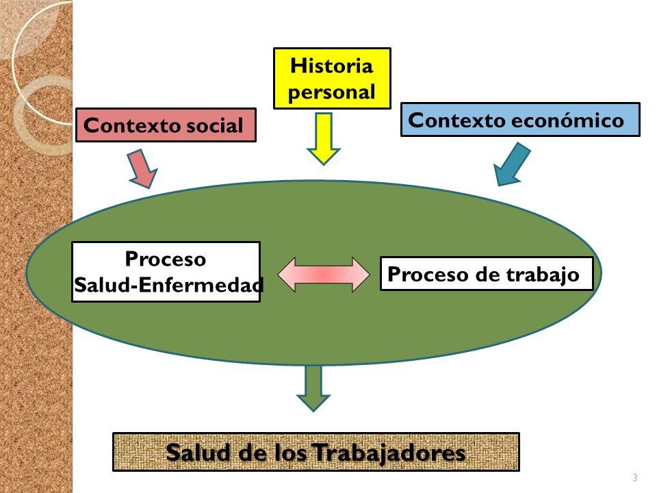Salud de los Trabajadores Proceso de trabajo Proceso Salud-Enfermedad 3 Contexto social Contexto económico Historia personal