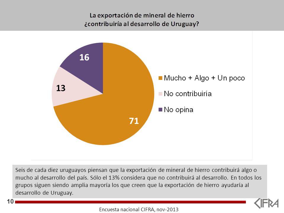 10 Objetivos Seis de cada diez uruguayos piensan que la exportación de mineral de hierro contribuirá algo o mucho al desarrollo del país.