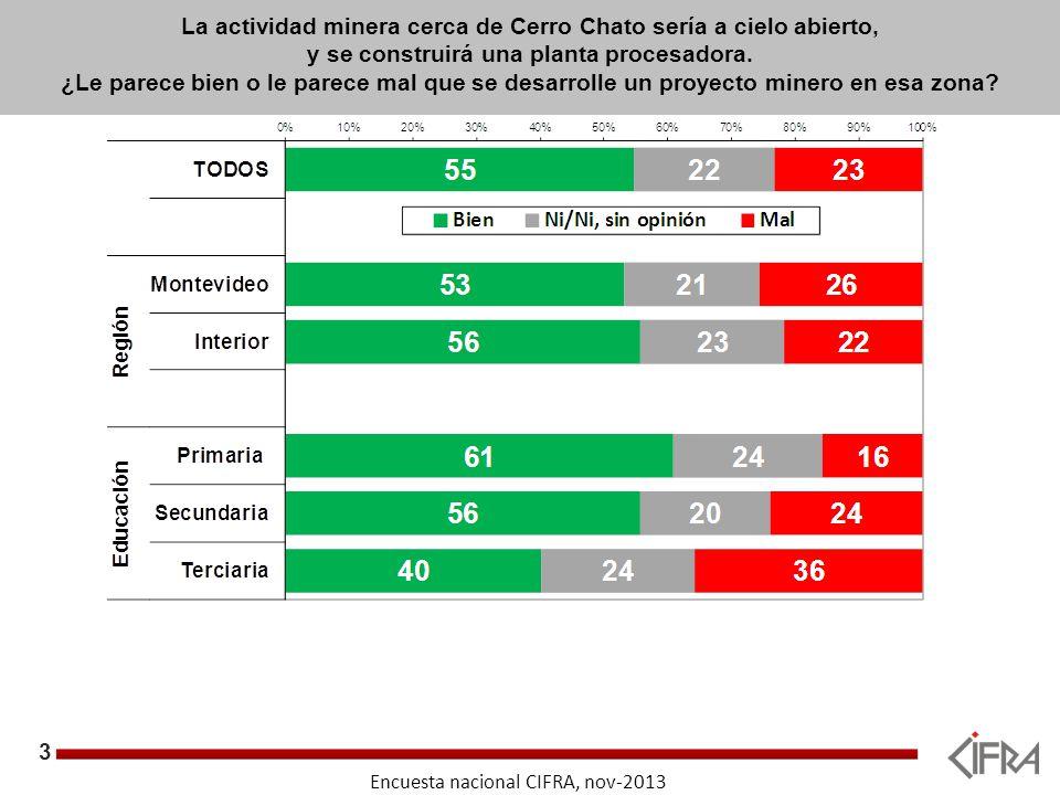3 Objetivos Encuesta nacional CIFRA, nov-2013 La actividad minera cerca de Cerro Chato sería a cielo abierto, y se construirá una planta procesadora.