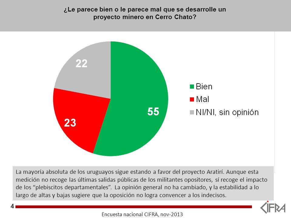 5 Objetivos Encuesta nacional CIFRA, nov-2013 ¿Le parece bien o le parece mal que se desarrolle un proyecto minero en Cerro Chato?