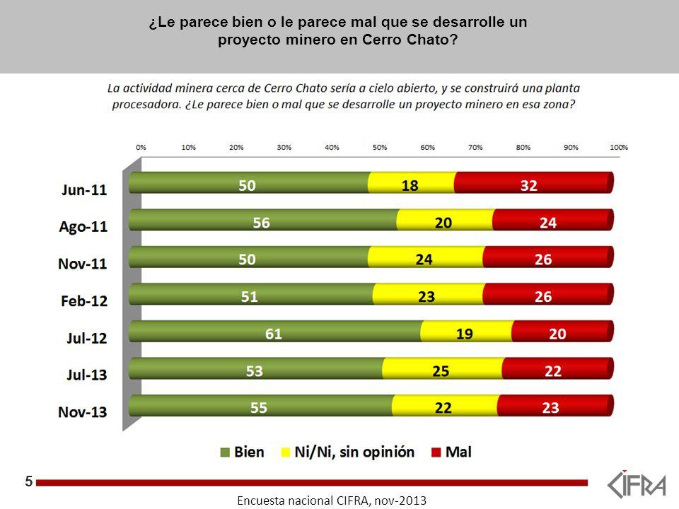5 Objetivos Encuesta nacional CIFRA, nov-2013 ¿Le parece bien o le parece mal que se desarrolle un proyecto minero en Cerro Chato