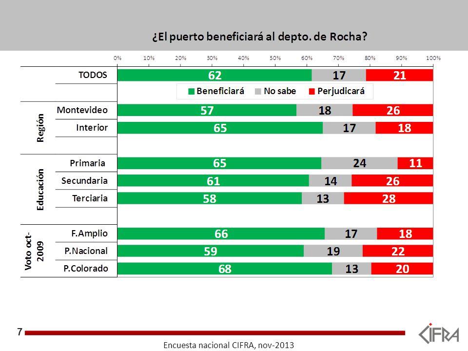 8 Objetivos Encuesta nacional CIFRA, nov-2013 Si se construye una terminal portuaria en Rocha, para exportar mineral de hierro, ¿el departamento de Rocha en su conjunto se verá beneficiado o perjudicado?