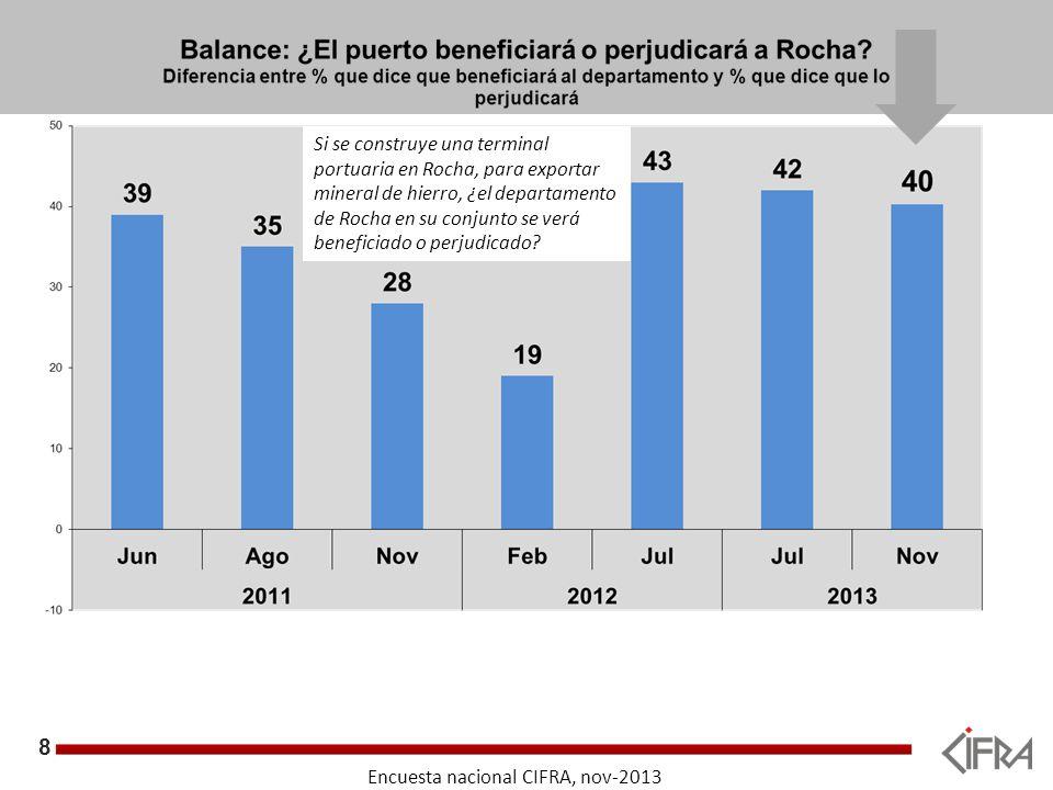 8 Objetivos Encuesta nacional CIFRA, nov-2013 Si se construye una terminal portuaria en Rocha, para exportar mineral de hierro, ¿el departamento de Rocha en su conjunto se verá beneficiado o perjudicado