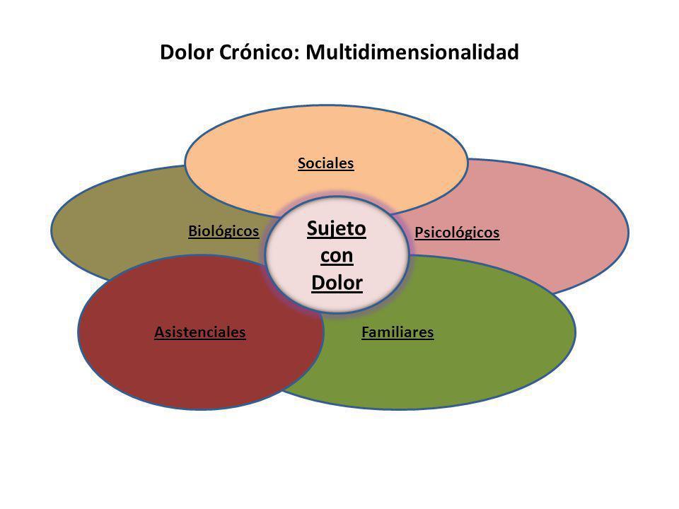Dolor Crónico: Multidimensionalidad Biológicos Psicológicos Familiares Sociales Asistenciales Sujeto con Dolor