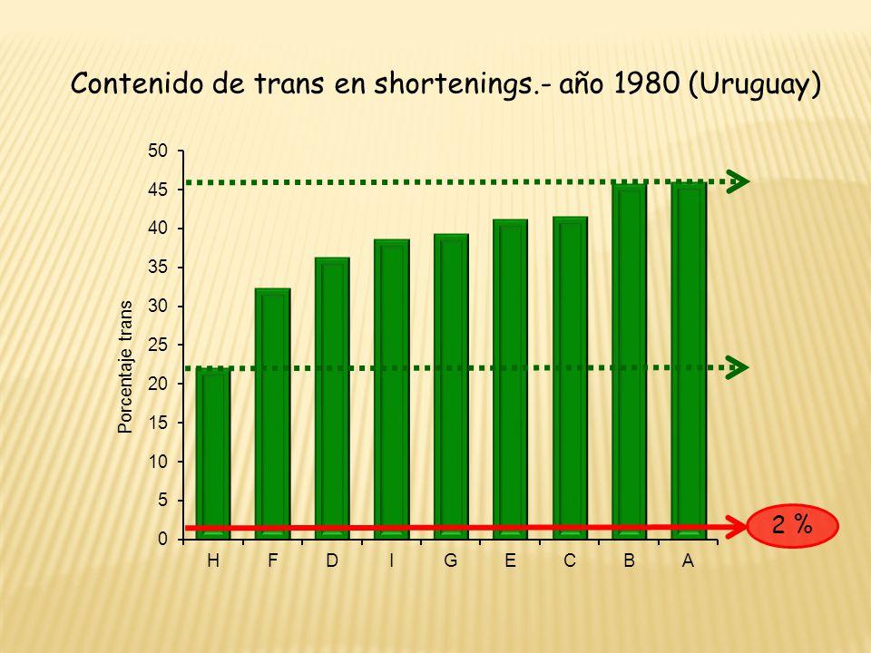 Contenido de trans en shortenings.- año 1980 (Uruguay) 2 %