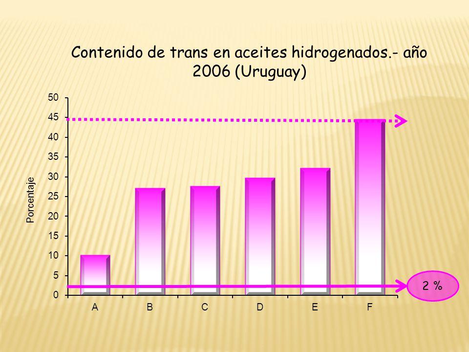 Contenido de trans en aceites hidrogenados.- año 2006 (Uruguay) 2 %