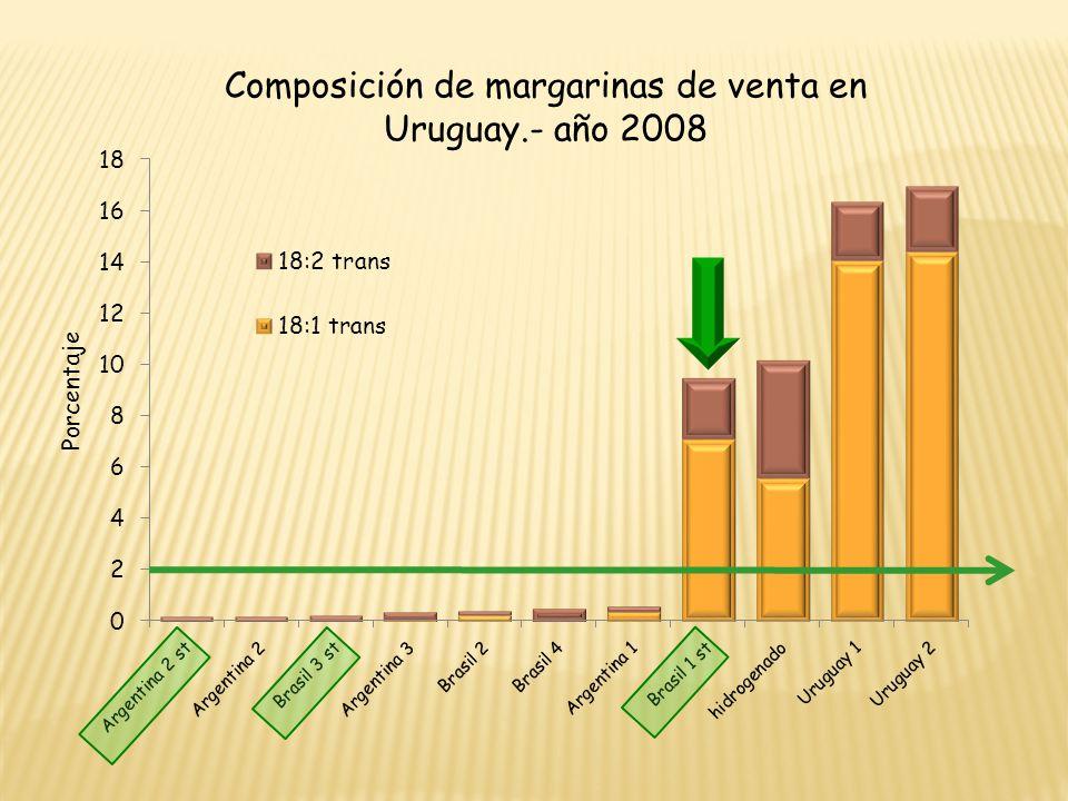 Composición de margarinas de venta en Uruguay.- año 2008