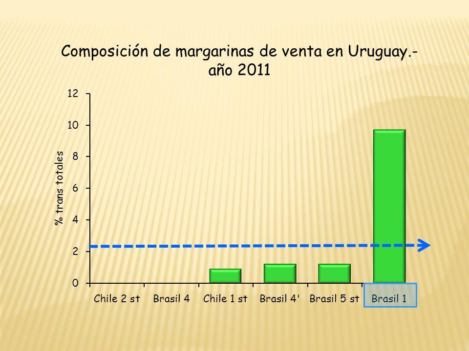 Composición de margarinas de venta en Uruguay.- año 2011