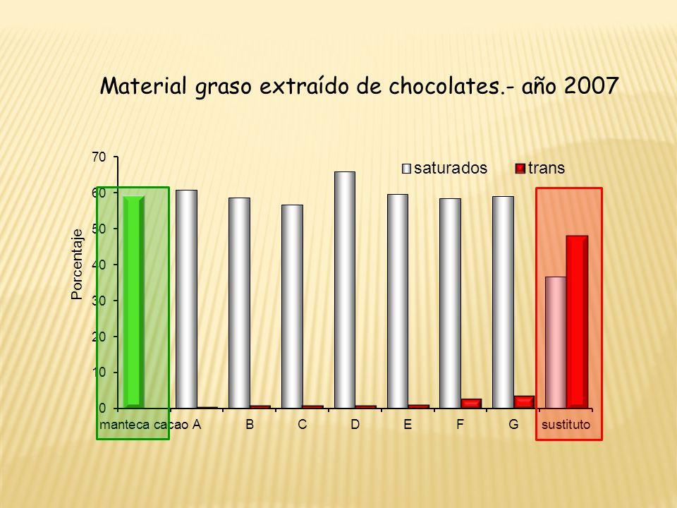 Material graso extraído de chocolates.- año 2007