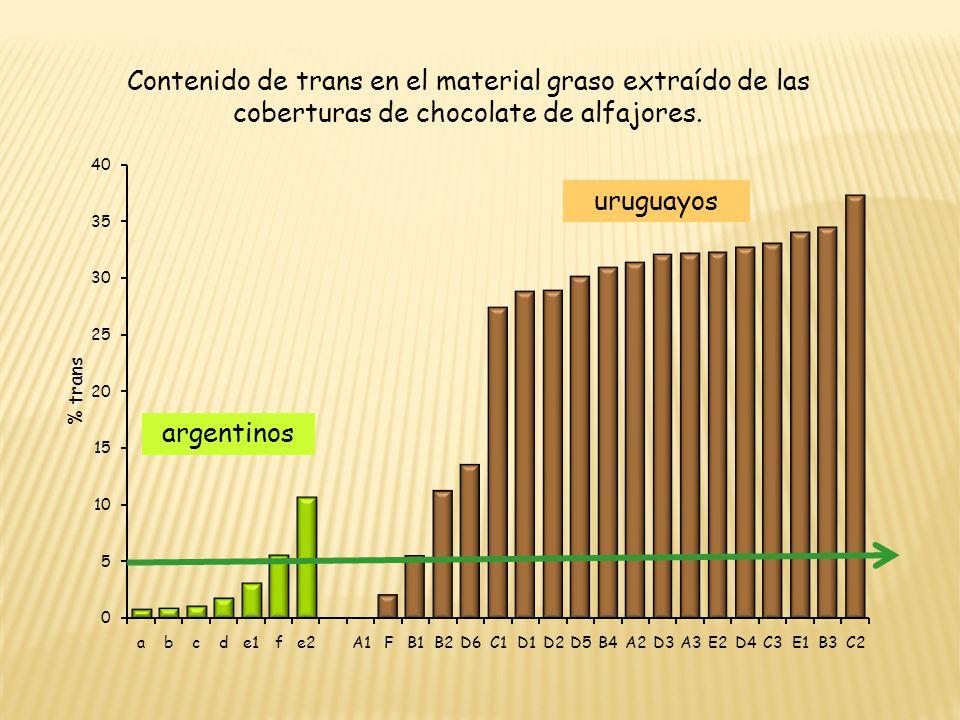 Contenido de trans en el material graso extraído de las coberturas de chocolate de alfajores. argentinos uruguayos