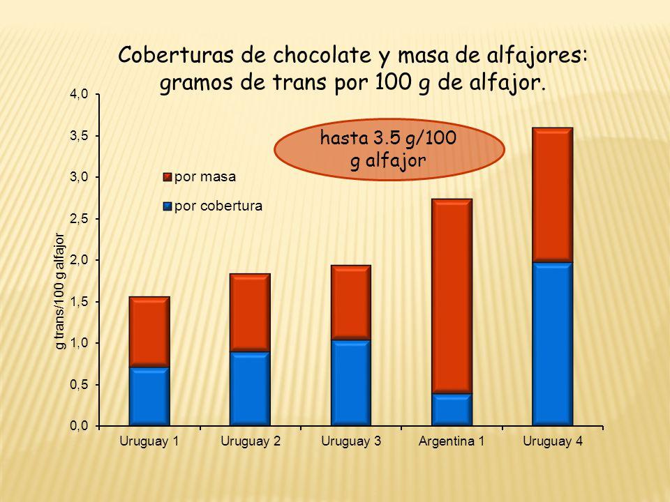 Coberturas de chocolate y masa de alfajores: gramos de trans por 100 g de alfajor. hasta 3.5 g/100 g alfajor