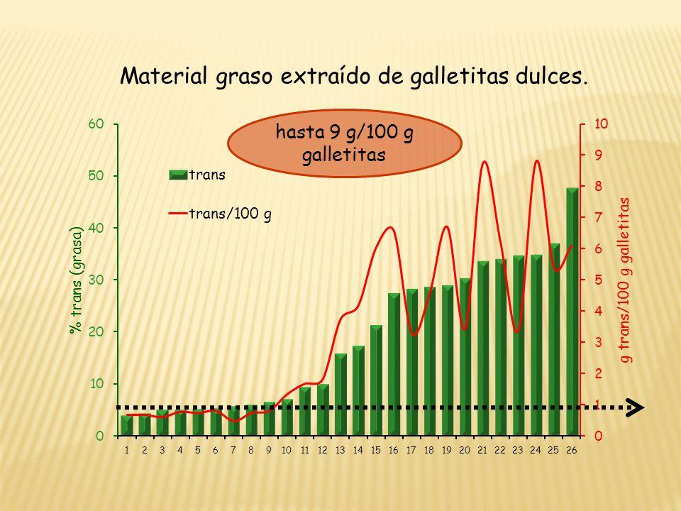 Material graso extraído de galletitas dulces. hasta 9 g/100 g galletitas